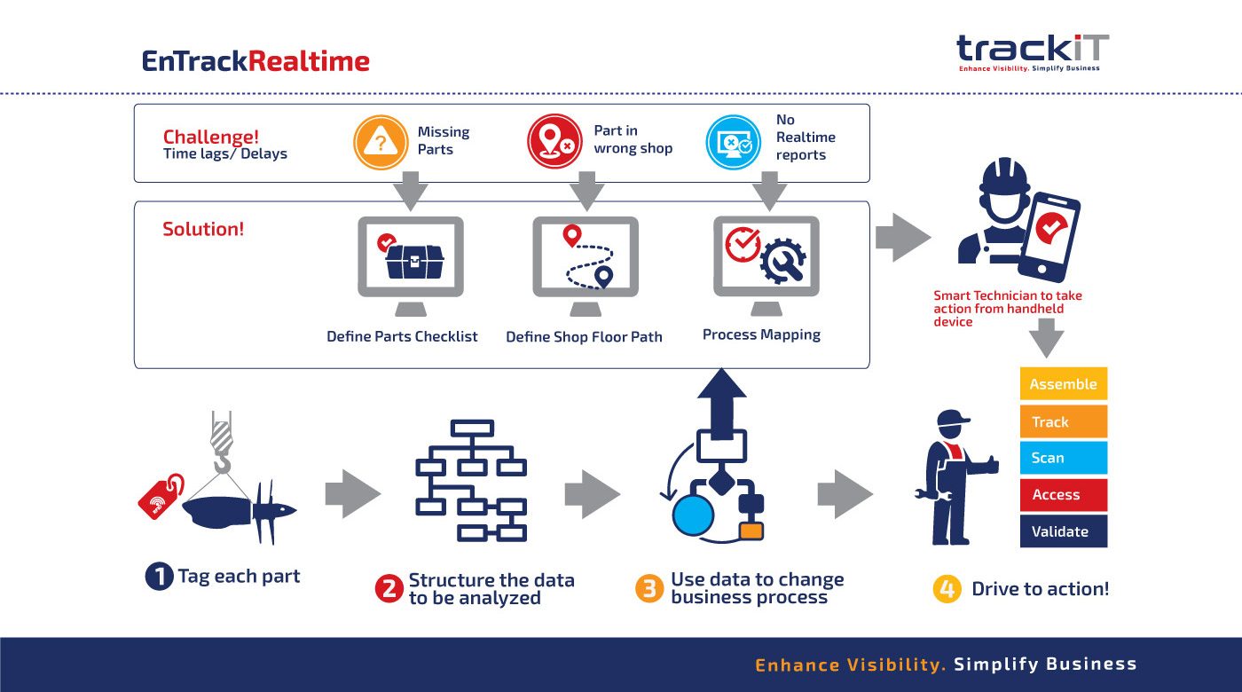 infographic-realtime
